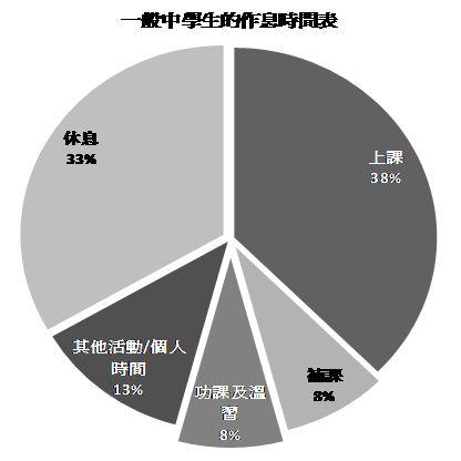 图一:一般中学生的作息时间表